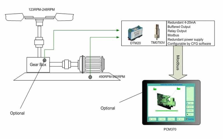 вибромониторинг вентилятора