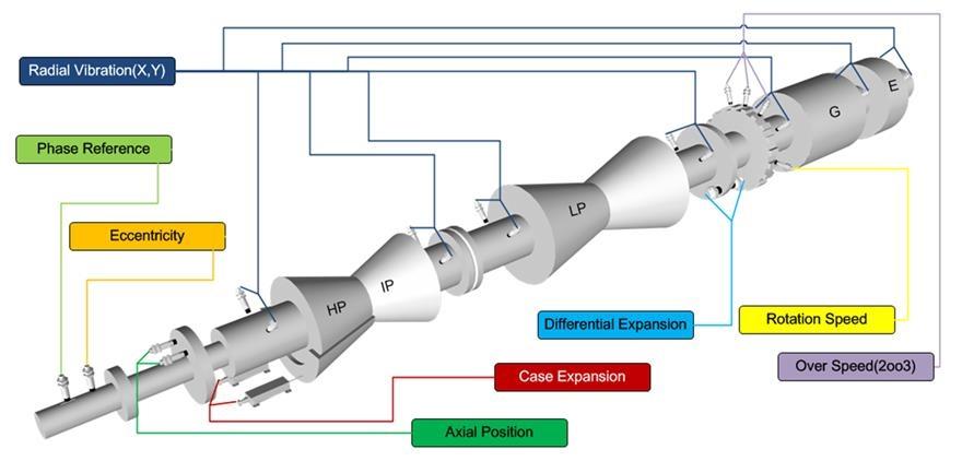 Вибромониторинг паровой турбины