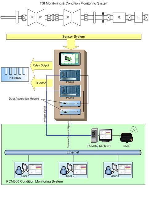 Система вибромониторинга РТ2060 с программным обеспечением РСМ360.